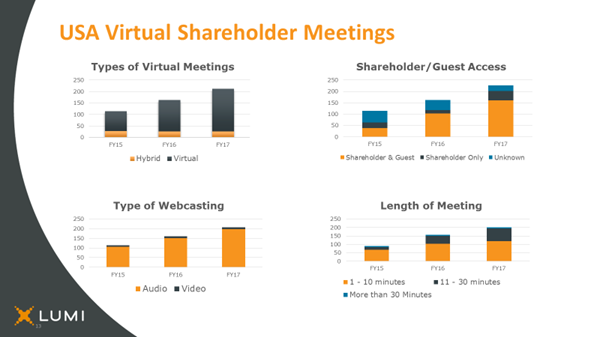 AGM-Virtual-Meeting-Stats